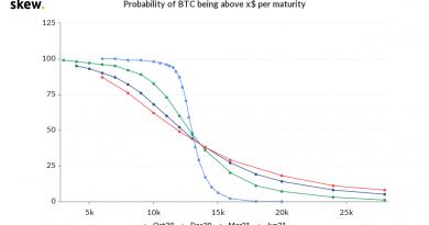 Bitcoin ahora tiene un 7% de posibilidades de superar su máximo histórico de 20,000 dólares en los próximos 2 meses