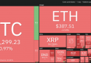 El precio de Bitcoin cae a 13,300 dólares después de igualar el pico de la tendencia alcista de 2019