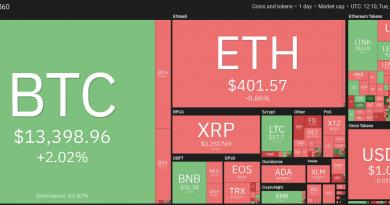 El precio de Bitcoin se acerca a USD 13,500 mientras un CEO busca nuevos picos históricos en 3 meses