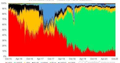 Los datos muestran que el volumen de Bitcoin no se ve afectado por el dominio del mercado de Tether (USDT)