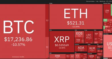 Precio de Bitcoin debe recuperar este nivel para reanudar su carrera alcista y llegar hasta los USD 20,000