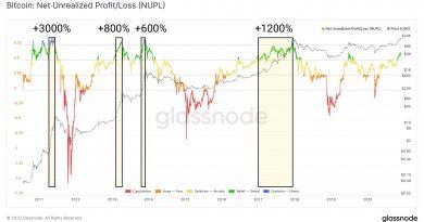 Esta métrica sugiere que el precio de Bitcoin puede llegar a $590,000 en esta subida alcista