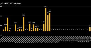 Grayscale añadió a sus fondos 18 veces el suministro minado de Bitcoin en un día