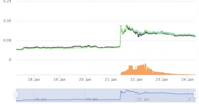 Los tokens de plataformas vinculadas al gaming con Blockchain no se quedan atras y reportan ganancias