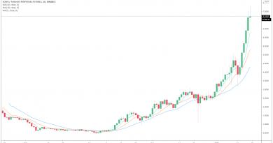 Tendencia alcista de DeFi: por que Aave y SUSHI están ganando valor a pesar de la incertidumbre del precio de Bitcoin