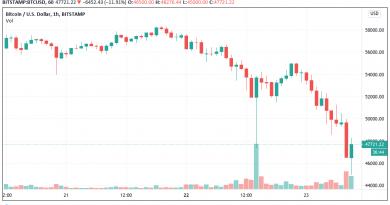 Bitcoin alcanza los USD 45,000 como consecuencia de la caída del 20% del precio de BTC