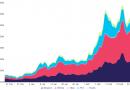 El interés abierto de USD 580 millones convierte a Cardano (ADA) en el tercer mercado de futuros más grande