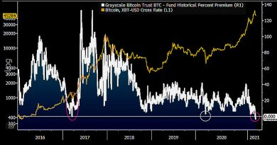 Analista: El descuento récord de GBTC puede provocar una subida del precio de Bitcoin hasta los $100,000