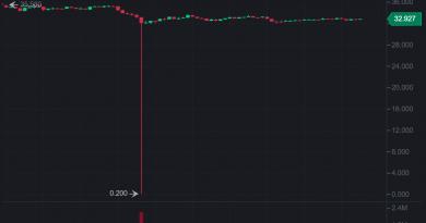 El 99% desaparece en 60 segundos: cómo un trader de Polkadot puede haber desplomado el precio de los futuros de DOT