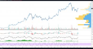 El precio de Bitcoin alcanza los $50,000 tras las perspectivas alcistas de Citigroup y Goldman Sachs