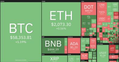 Análisis de precios al 9/4: BTC, ETH, BNB, XRP, ADA, DOT, UNI, LTC, LINK, THETA