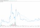 «ETH ha superado a BTC en un 250% desde su creación», afirma Raoul Pal, desencadenando un debate