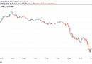 Bitcoin cae por debajo de los USD 30,000 y alcanza mínimos de 6 meses: Cuidado con estos próximos niveles de soporte del precio