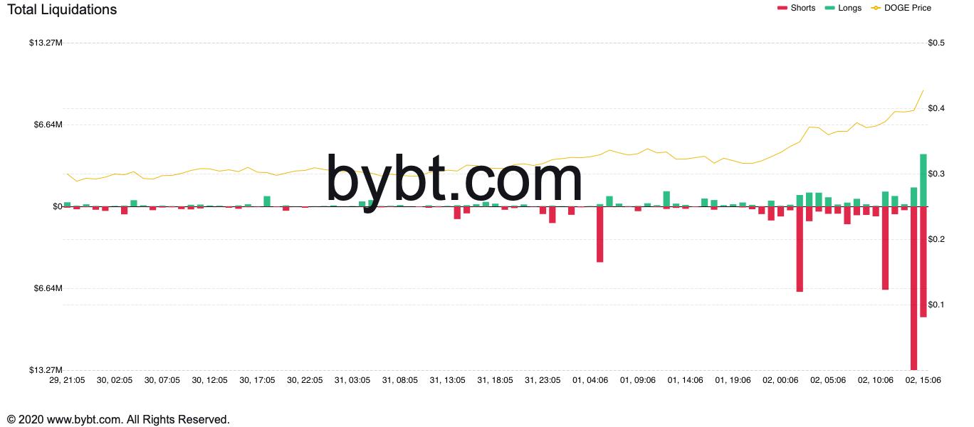 Dogecoin vuelve a sus precios anteriores al reciente ...