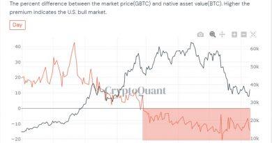 La presión de venta de Bitcoin podría llegar a cero en julio gracias al enorme desbloqueo de 16,000 BTC de Grayscale