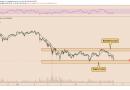 Se forma un clásico patrón de gráfico bajista para Bitcoin mientras el precio de BTC cae a USD 32,000