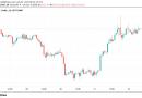 Los traders de Bitcoin están divididos en cuanto a las posibilidades de alcanzar los $40,000, mientras que las altcoins ven ganancias potenciales del «80-150%»