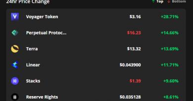 VGX, PERP y LUNA se recuperan mientras el precio de Bitcoin lucha por mantener el nivel de USD 38,000