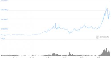El precio de LCX se dispara más de un 400% tras el lanzamiento de su DeFi Terminal 2.0