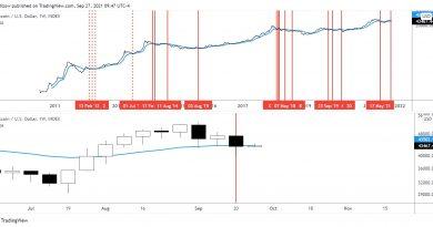 Un fractal bajista de Bitcoin con un 78% de éxito aparece luego de que el precio cayera por debajo de los USD 43,500