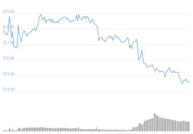 Incluso con la subida de Bitcoin y el optimismo general, 3 tokens registran una de devaluación de hasta el 27% en una semana: FLOW, MIOTA y OHM