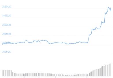 Los máximos históricos de Bitcoin benefician a las altcoins, con 3 tokens subiendo hasta un 50% en la semana: OKB, SAFEMOON y KCS