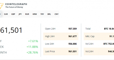 Precio de Bitcoin consolida rally alcista en los principales mercados de Latam